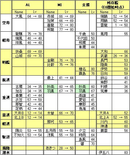 KC201408-ED2Levels.png