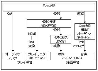 Xbox録画環境'13-1